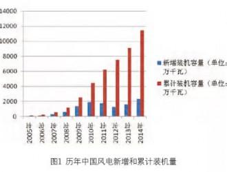 2014年中国风电开发主要数据汇总——装机容量、弃风电量与弃风率等(图表)
