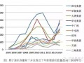 2014年中国风电装机前十开发商对标分析
