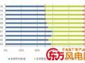 中国风电专利的成就与差距分析