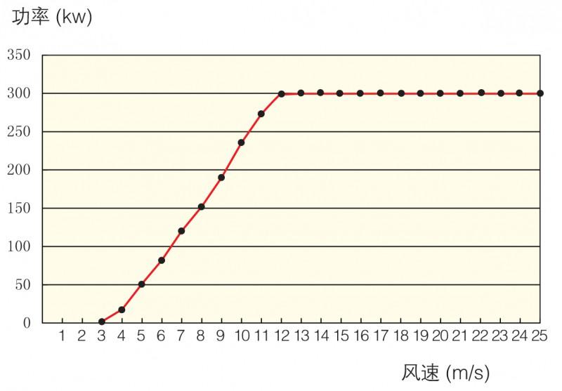 H38 功率曲线