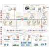 网省调的新能源调度管理典型应用(A方案)