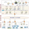 网省调的新能源调度管理典型应用(B方案)