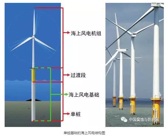 单桩基础的海上风电结构图