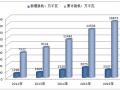 2016年中国风电装机容量、各区域风电新增装机容量占比及风电制造商新增装机容量前十名分析【图】