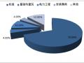 2015-2020年全球海外风电市场空间分析
