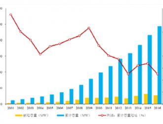 2017年中国风电及风电变流器行业发展现状、趋势分析【图】