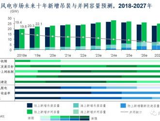 中国陆上风电市场未来十年展望(2018-2027年)