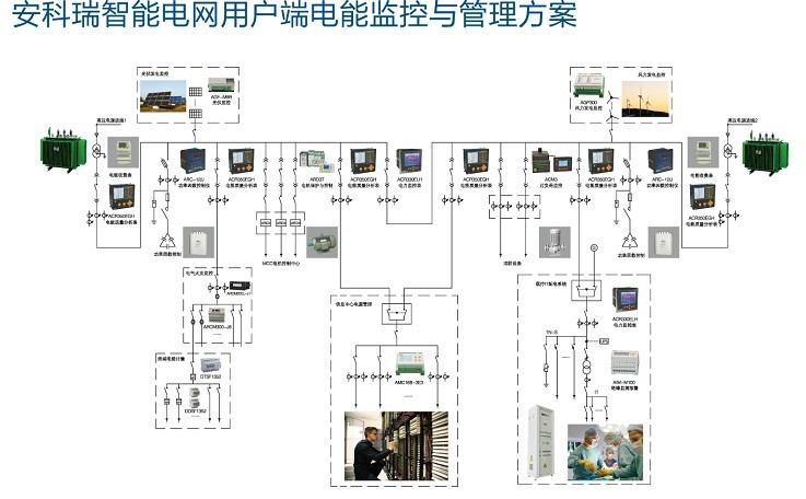 数据中心电源监控解决方案